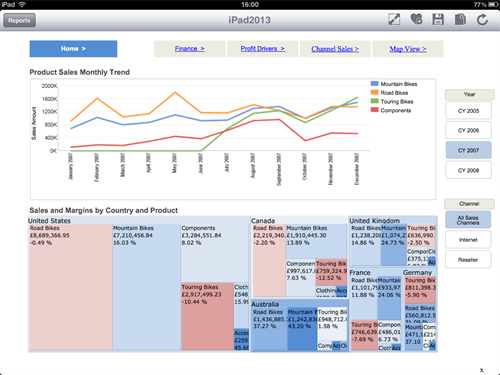 mobile dashboard treemap